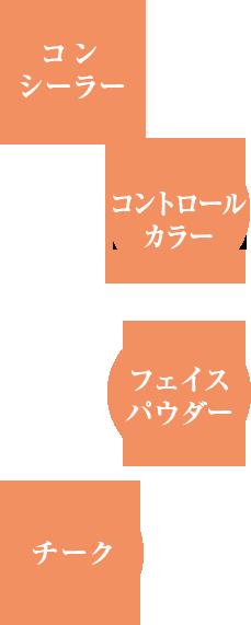 コンシーラー・コントロールカラー・フェイスパウダー・チーク