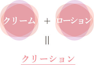 クリーム + ローション = クリーション