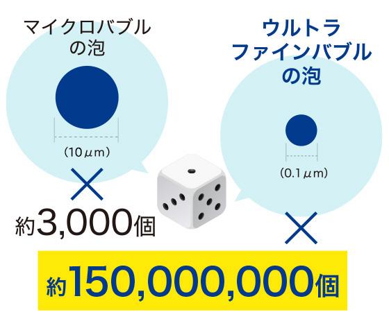 泡の数にもこだわり!小さなサイコロ1つの中に約1.5億個