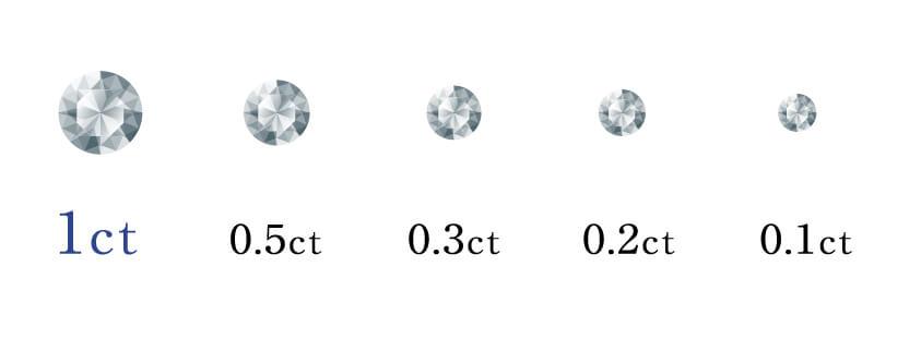 ダイヤモンドの国際価値基準